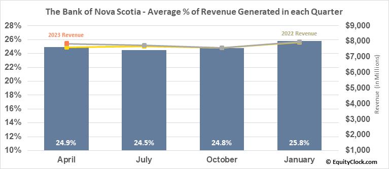 The Bank of Nova Scotia (TSE:BNS.TO) Revenue Seasonality