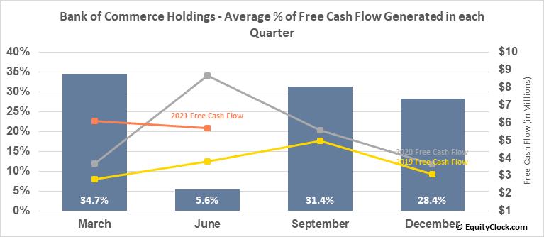 Bank of Commerce Holdings (NASD:BOCH) Free Cash Flow Seasonality