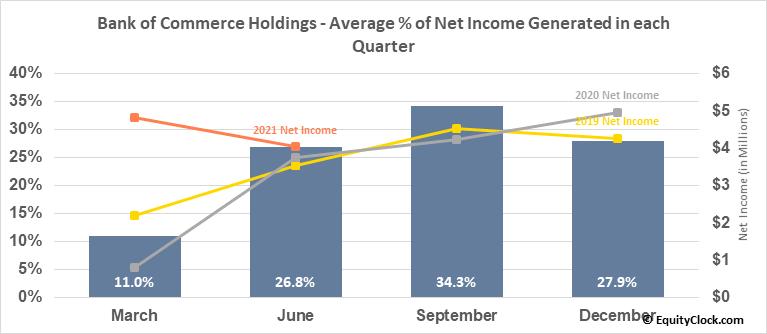 Bank of Commerce Holdings (NASD:BOCH) Net Income Seasonality