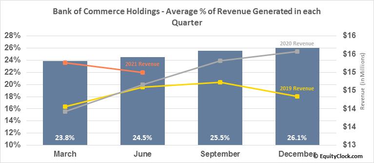 Bank of Commerce Holdings (NASD:BOCH) Revenue Seasonality