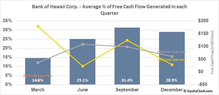 Bank of Hawaii Corp. (NYSE:BOH) Free Cash Flow Seasonality
