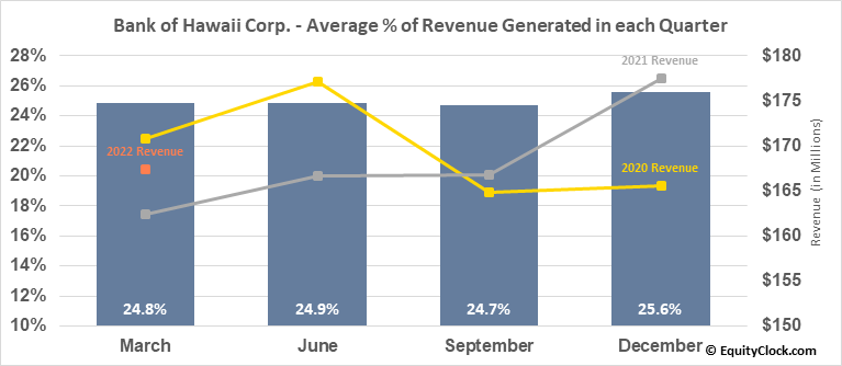 Bank of Hawaii Corp. (NYSE:BOH) Revenue Seasonality