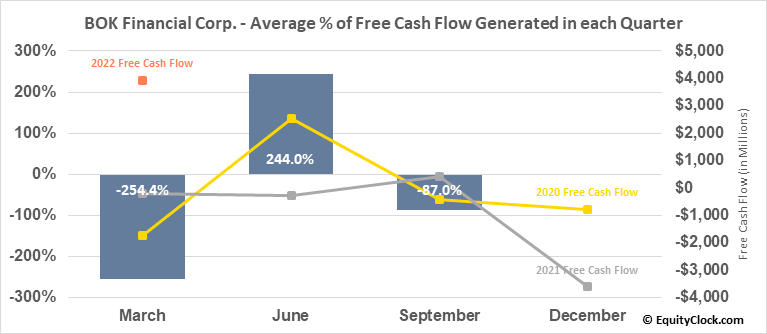 BOK Financial Corp. (NASD:BOKF) Free Cash Flow Seasonality