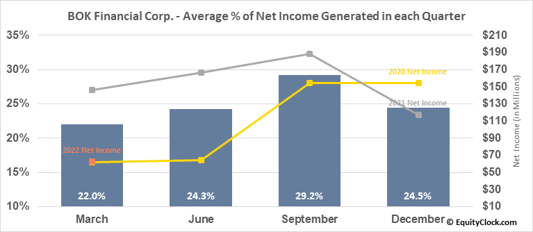 BOK Financial Corp. (NASD:BOKF) Net Income Seasonality