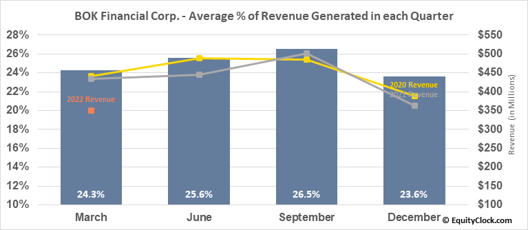 BOK Financial Corp. (NASD:BOKF) Revenue Seasonality