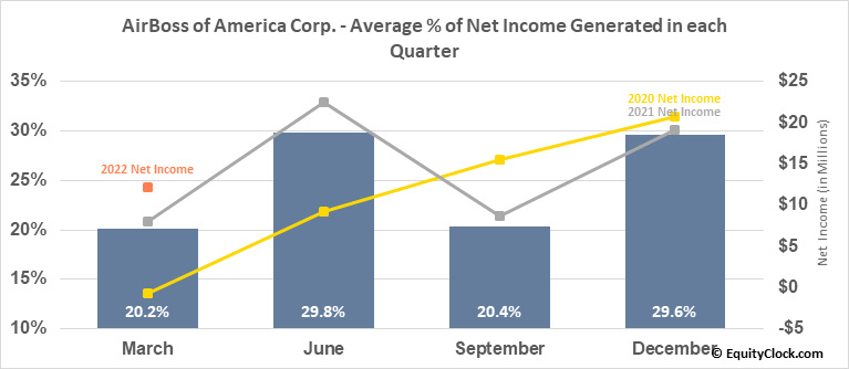 AirBoss of America Corp. (TSE:BOS.TO) Net Income Seasonality