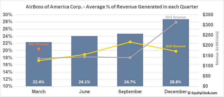 AirBoss of America Corp. (TSE:BOS.TO) Revenue Seasonality
