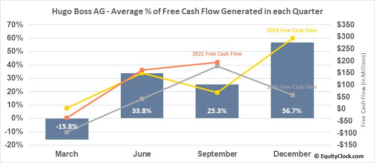 Hugo Boss AG (OTCMKT:BOSSY) Free Cash Flow Seasonality