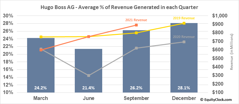 Hugo Boss AG (OTCMKT:BOSSY) Revenue Seasonality