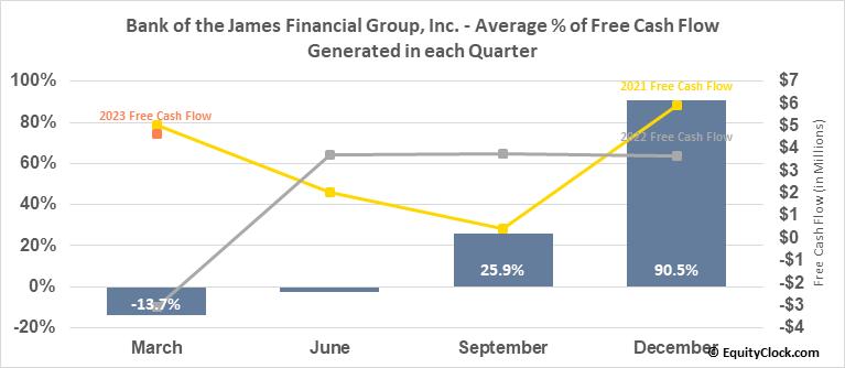 Bank of the James Financial Group, Inc. (NASD:BOTJ) Free Cash Flow Seasonality