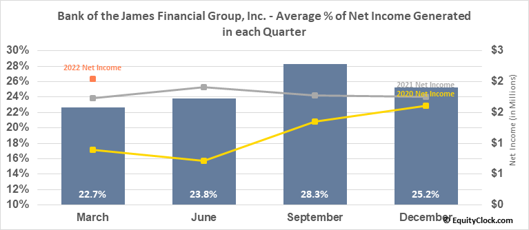Bank of the James Financial Group, Inc. (NASD:BOTJ) Net Income Seasonality