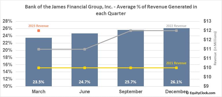Bank of the James Financial Group, Inc. (NASD:BOTJ) Revenue Seasonality