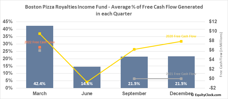 Boston Pizza Royalties Income Fund (TSE:BPF/UN.TO) Free Cash Flow Seasonality