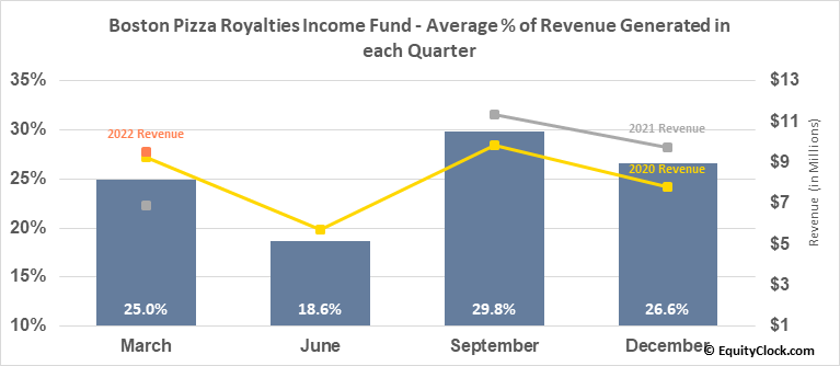 Boston Pizza Royalties Income Fund (TSE:BPF/UN.TO) Revenue Seasonality