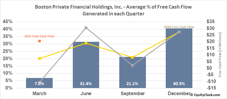 Boston Private Financial Holdings, Inc. (NASD:BPFH) Free Cash Flow Seasonality