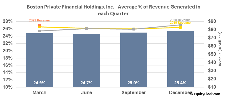 Boston Private Financial Holdings, Inc. (NASD:BPFH) Revenue Seasonality