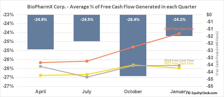 BioPharmX Corp. (AMEX:BPMX) Free Cash Flow Seasonality