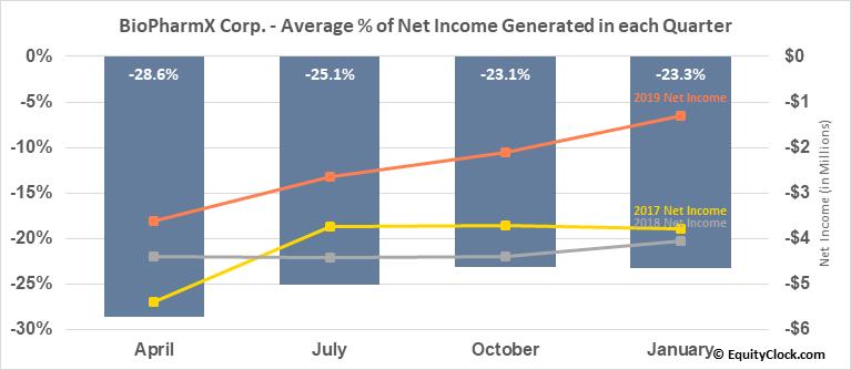 BioPharmX Corp. (AMEX:BPMX) Net Income Seasonality