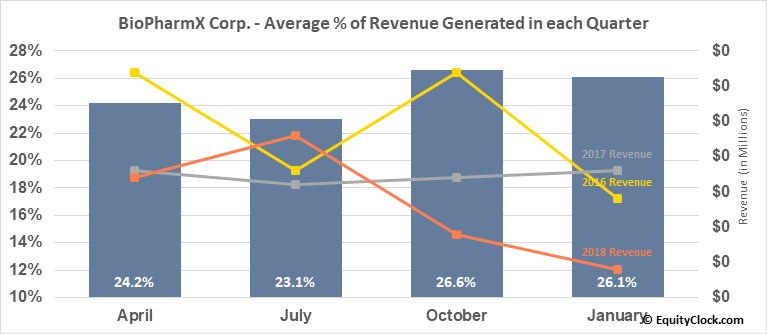 BioPharmX Corp. (AMEX:BPMX) Revenue Seasonality