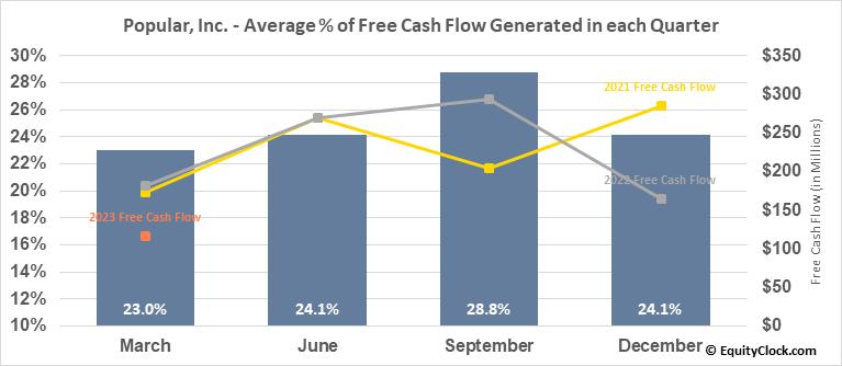 Popular, Inc. (NASD:BPOP) Free Cash Flow Seasonality