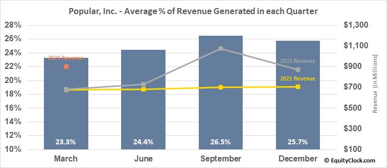 Popular, Inc. (NASD:BPOP) Revenue Seasonality