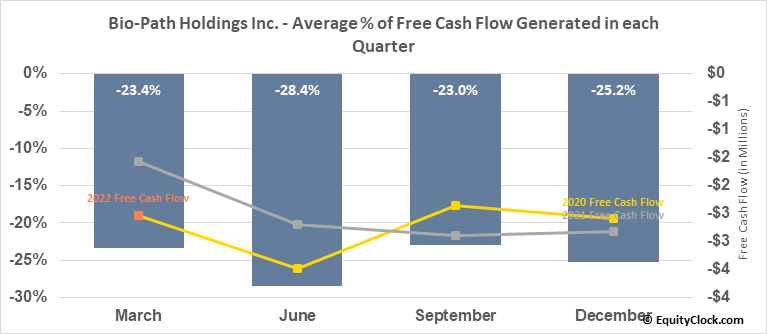Bio-Path Holdings Inc. (NASD:BPTH) Free Cash Flow Seasonality