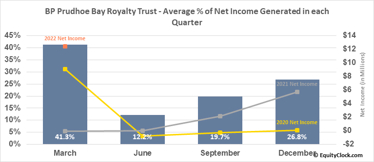 BP Prudhoe Bay Royalty Trust (NYSE:BPT) Net Income Seasonality