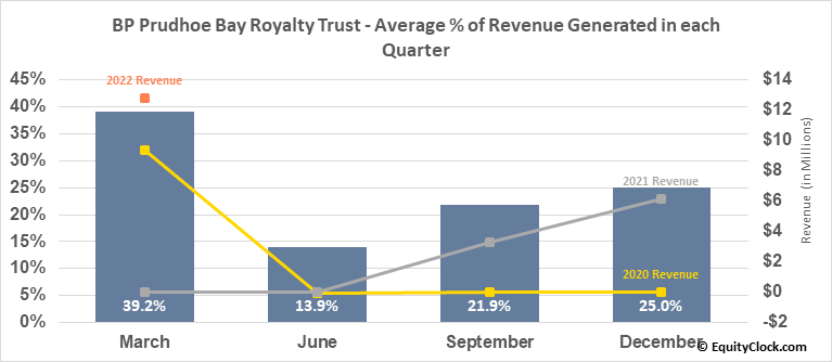 BP Prudhoe Bay Royalty Trust (NYSE:BPT) Revenue Seasonality