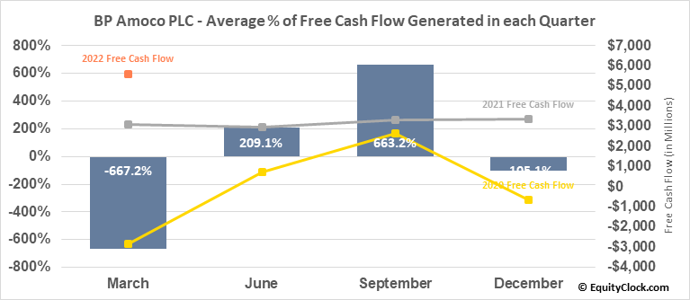 BP Amoco PLC (NYSE:BP) Free Cash Flow Seasonality