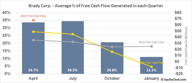 Brady Corp. (NYSE:BRC) Free Cash Flow Seasonality