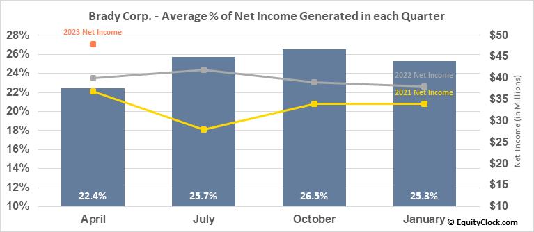 Brady Corp. (NYSE:BRC) Net Income Seasonality
