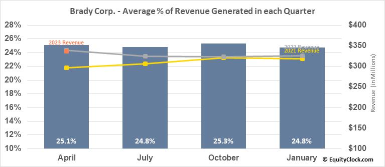 Brady Corp. (NYSE:BRC) Revenue Seasonality