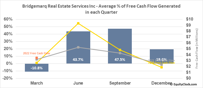 Brookfield Real Estate Services Inc. RV (TSE:BRE.TO) Free Cash Flow Seasonality