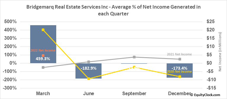 Brookfield Real Estate Services Inc. RV (TSE:BRE.TO) Net Income Seasonality