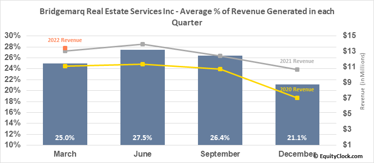 Brookfield Real Estate Services Inc. RV (TSE:BRE.TO) Revenue Seasonality