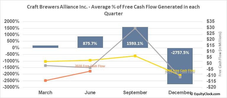 Craft Brewers Alliance Inc. (NASD:BREW) Free Cash Flow Seasonality