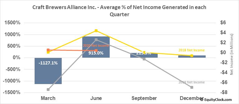 Craft Brewers Alliance Inc. (NASD:BREW) Net Income Seasonality