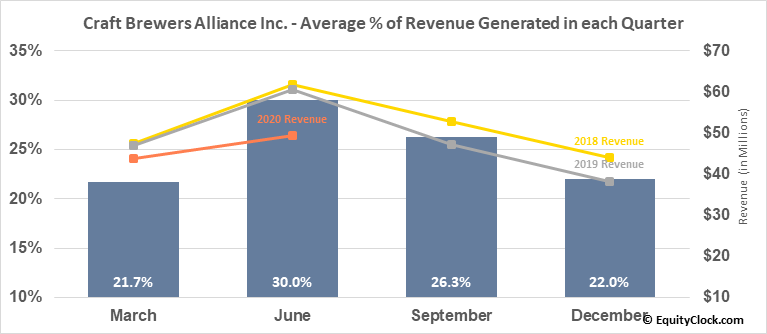 Craft Brewers Alliance Inc. (NASD:BREW) Revenue Seasonality