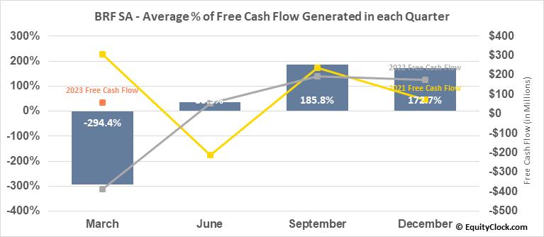 BRF SA (NYSE:BRFS) Free Cash Flow Seasonality
