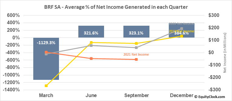 BRF SA (NYSE:BRFS) Net Income Seasonality