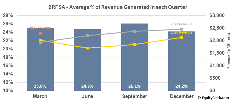 BRF SA (NYSE:BRFS) Revenue Seasonality