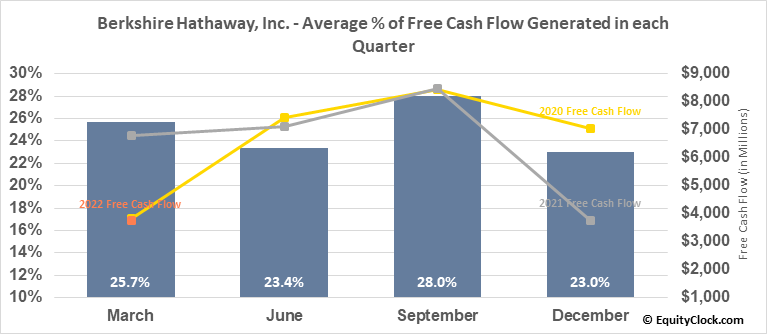 Berkshire Hathaway, Inc. (NYSE:BRK/B) Free Cash Flow Seasonality