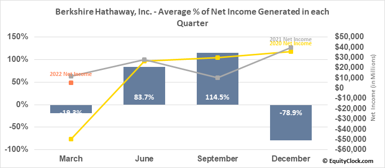 Berkshire Hathaway, Inc. (NYSE:BRK/B) Net Income Seasonality