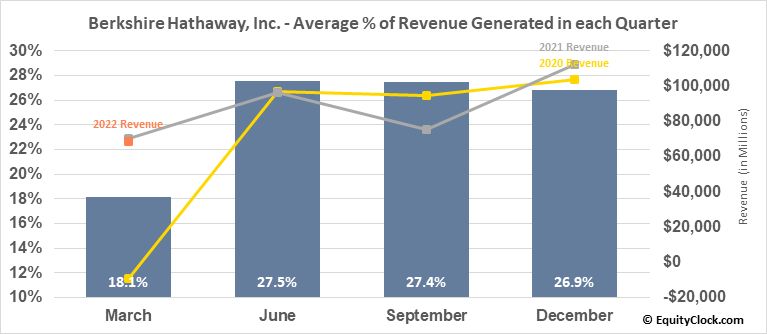 Berkshire Hathaway, Inc. (NYSE:BRK/B) Revenue Seasonality