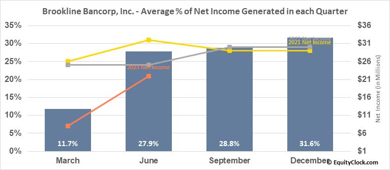 Brookline Bancorp, Inc. (NASD:BRKL) Net Income Seasonality