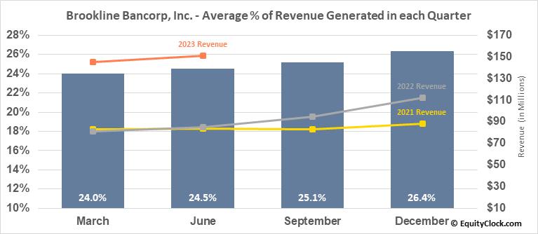 Brookline Bancorp, Inc. (NASD:BRKL) Revenue Seasonality