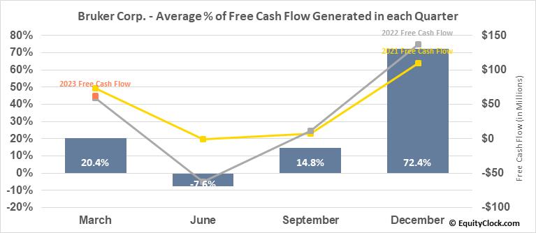 Bruker Corp. (NASD:BRKR) Free Cash Flow Seasonality