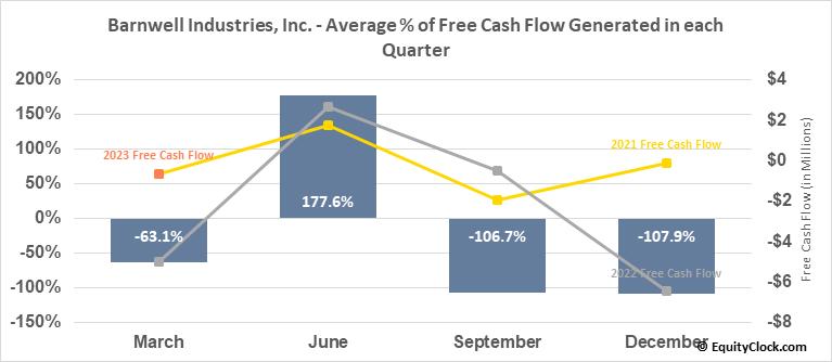 Barnwell Industries, Inc. (AMEX:BRN) Free Cash Flow Seasonality