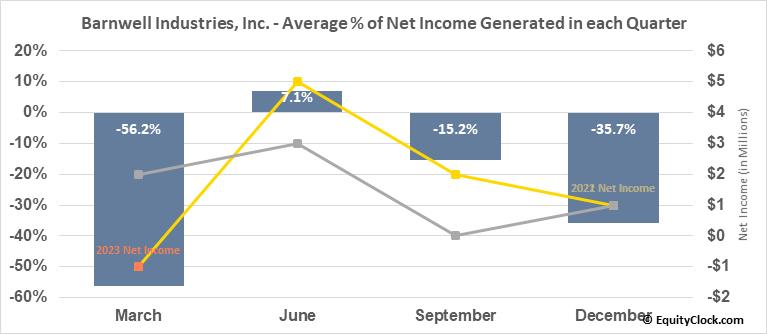 Barnwell Industries, Inc. (AMEX:BRN) Net Income Seasonality