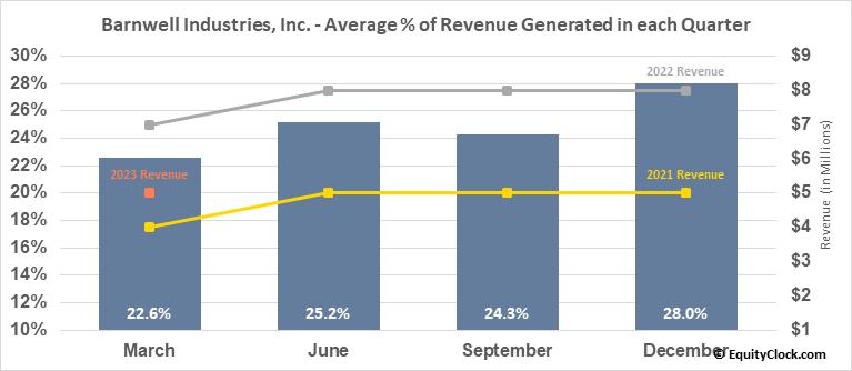 Barnwell Industries, Inc. (AMEX:BRN) Revenue Seasonality
